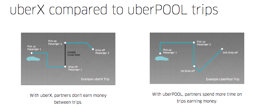 Hyrecar - How Does Uberpool Work